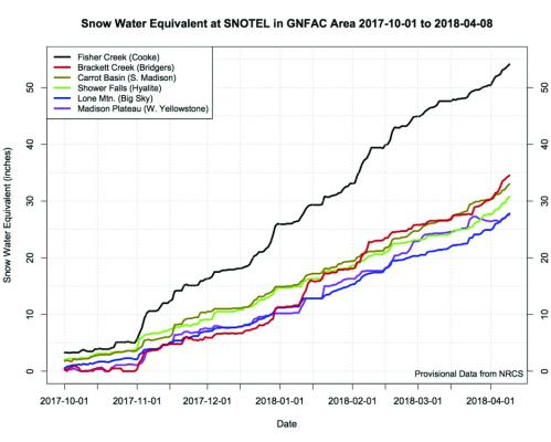 Cooke City takes the cake for April 8 snow water equivalent levels while Lone Mountain pulls up the rear. The depths are tracked by NRCS STOTEL (snow telemetry) stations that measure water content, snow depth and more. One inch of snow water equivalent equals about a foot of snow.