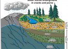 A look at an aquifer. These underground water supplies can be permanently damaged if water is pumped via wells more quickly than it can be replaced by infiltration from precipitation, streams, etc. Big Sky is no different: A recent study showed the delicate aquifer on the mountain requires nine months of recharge for every three months of use.